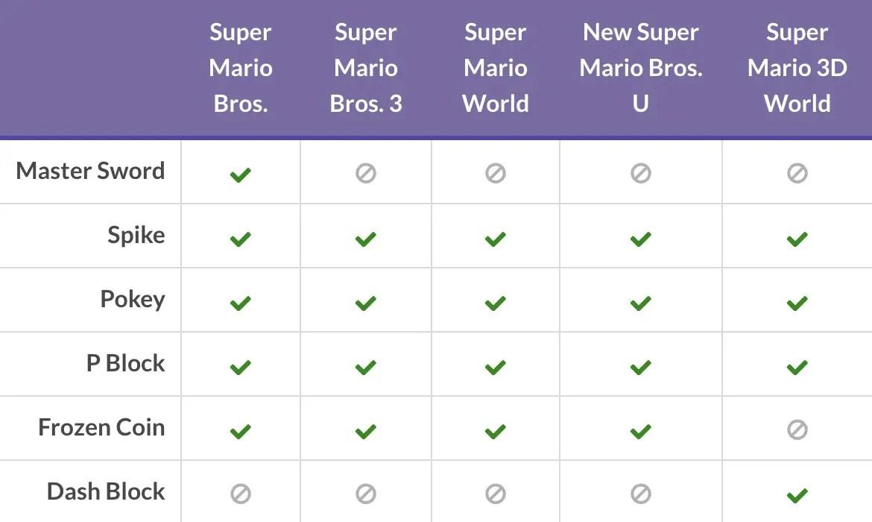Super Mario Maker 2 Version 2.0.0 Update Table