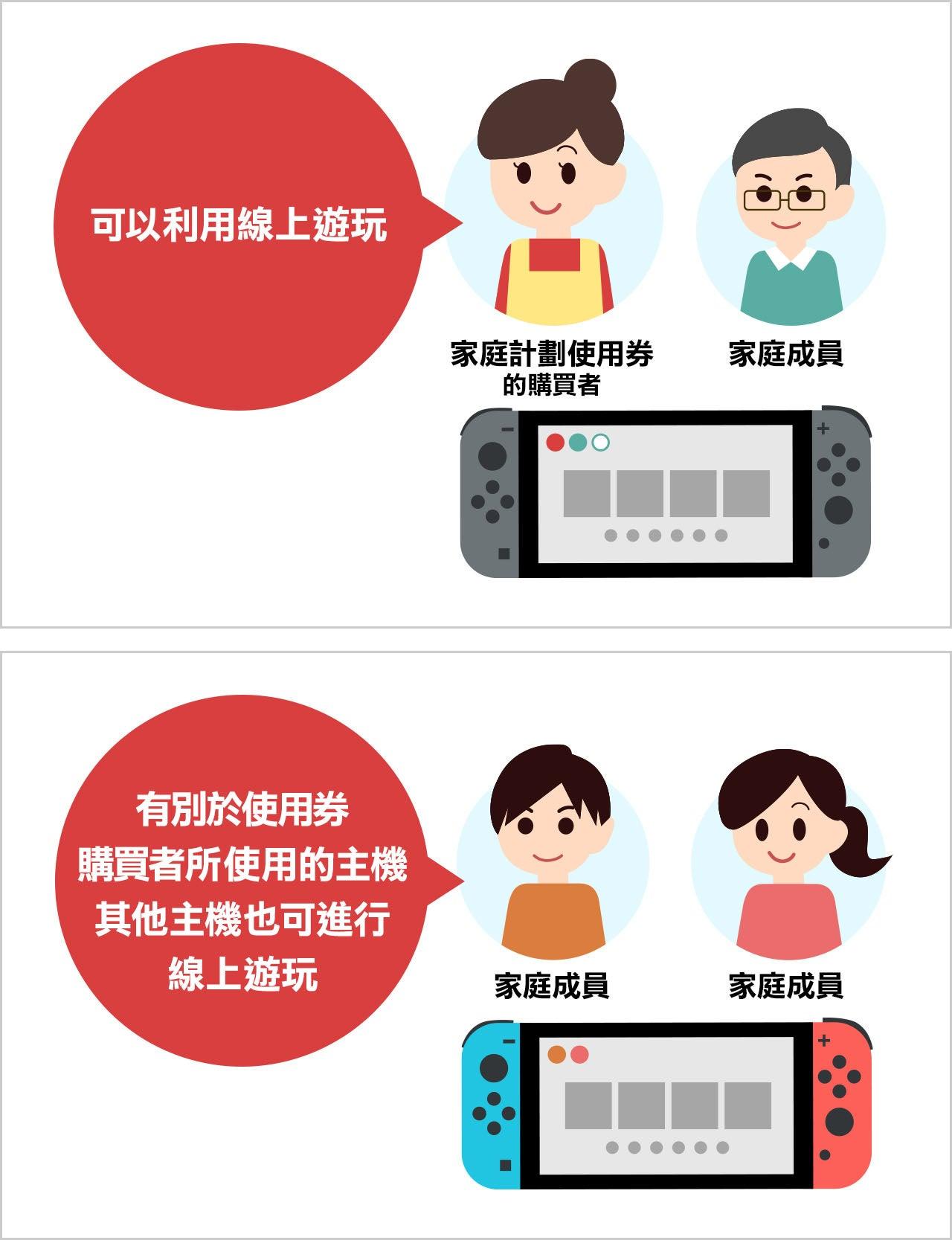 計劃內容 Nintendo Switch Online支援 Nintendo