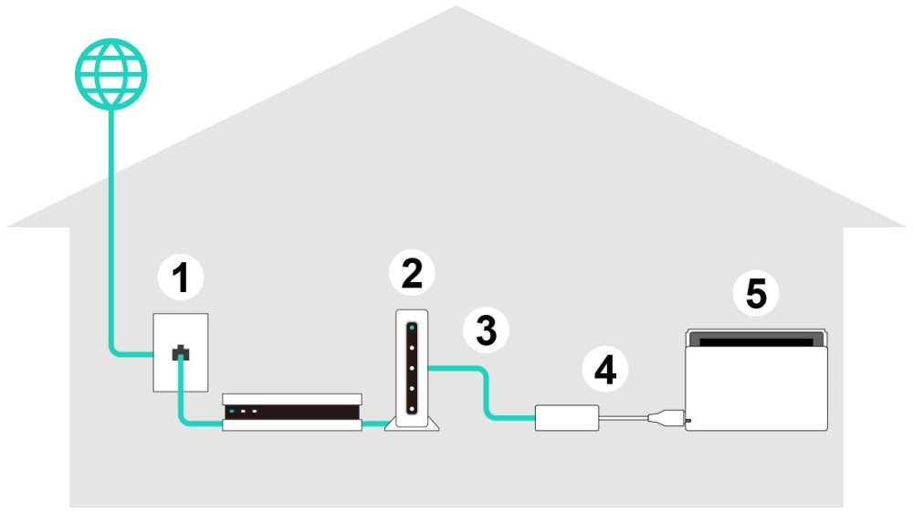 medium resolution of a nintendo switch console connecting to a router via a usb to ethernet lan adapter plugged