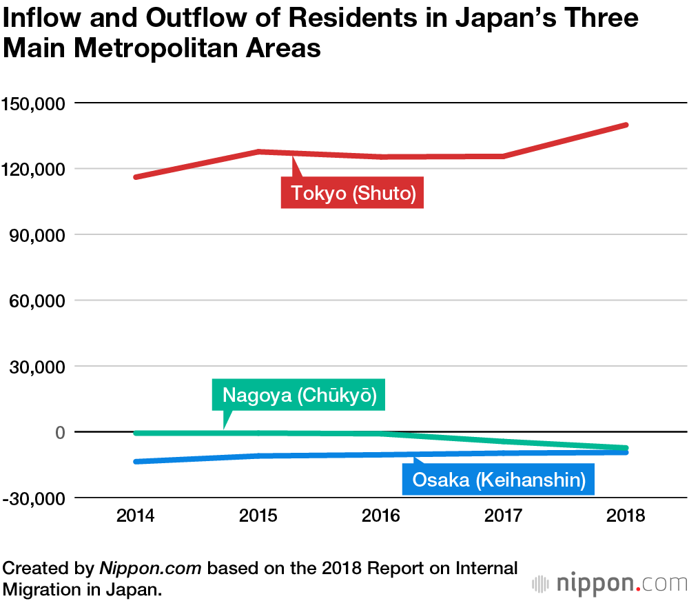 Population Inflow to Tokyo Continues as Japanese Seek Commuting Convenience   Nippon.com
