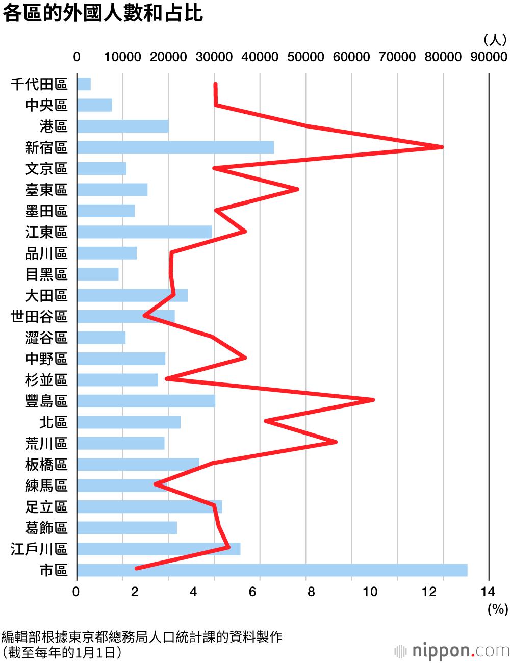 東京外國人55萬創新高。新宿區占比為12.4% | Nippon.com