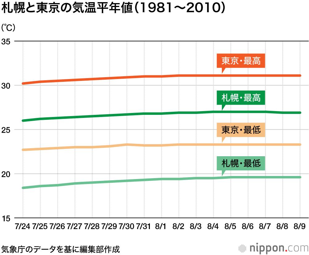 子供向けぬりえ: ラブリー札幌 市 平均 気溫