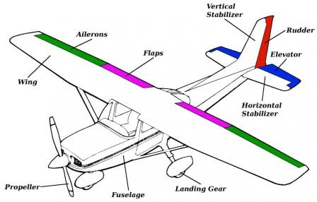 cessna 172 dashboard diagram aopulo 5 pin plug wiring wing great installation of chapters in the sky alternator flap