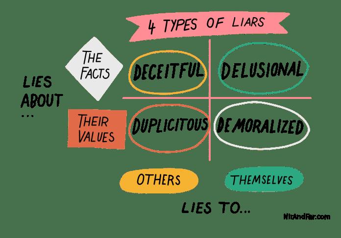 Un gráfico de tipos de mentirosos con ejes para los que se mienten a sí mismos frente a los demás y los que mienten sobre los hechos frente a sus valores.