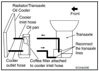 Nissan Rogue Service Manual: CVT fluid cooler system