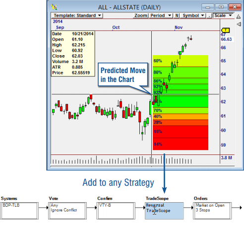 Know the Probability of Success on Every Trade!