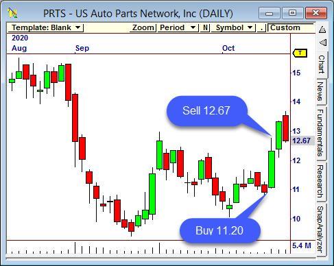PRTS US Auto Parts Network