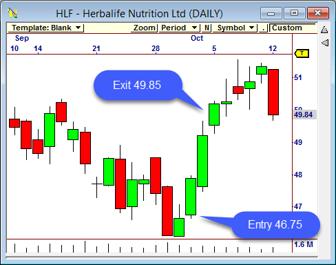 HLF identified as a swing trade candidate with Omnitrader Swing Trade market scans