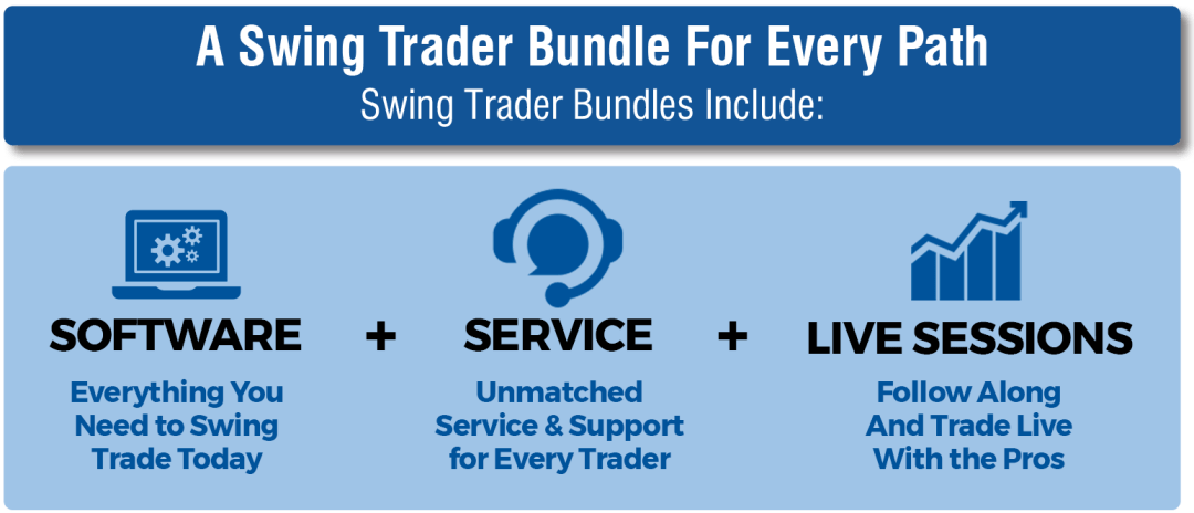 Nirvanas Swing Trader offers a package for every kind of swing trader. We have a bundle tailor made for your specific market trading needs including the best trading platform on the market, premium swing trading plugins, and excellent support and service