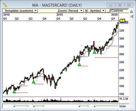 Hidden Divergence also generated this trading signal on $MA