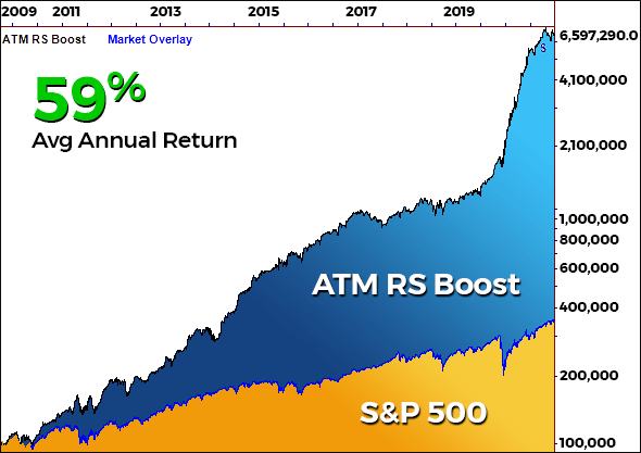 Nirvana's ATM4 with RS Boost produced an annual return of 59% in back testing