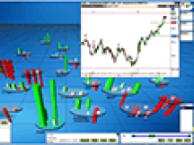 VisualTrader comes standard with trade signals and chart pattern recognition that makes it easy to see the trade ideas quickly and early