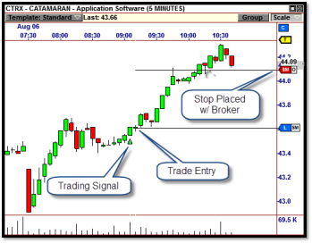 The VisualTrader trading platform makes trade management easy with the built in trade automation right in the stock charts