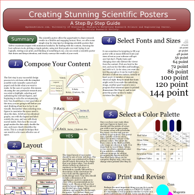 Creating Stunning Scientific Posters Seminar NISE Network