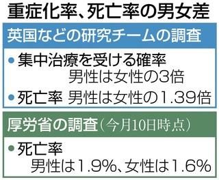 男性の方がコロナ重癥化、世界で共通 【西日本新聞ニュース】