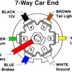 Tow Bar Wiring Diagram 5 Pin Relay Spotlights Pole Gallery 7 Trailer All Data Simple Wireless