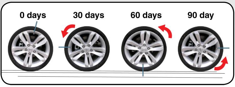Tire Flat Spotting