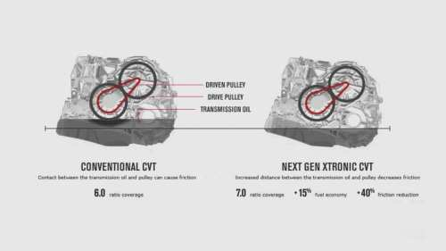 small resolution of nissan s next gen xtronic cvt