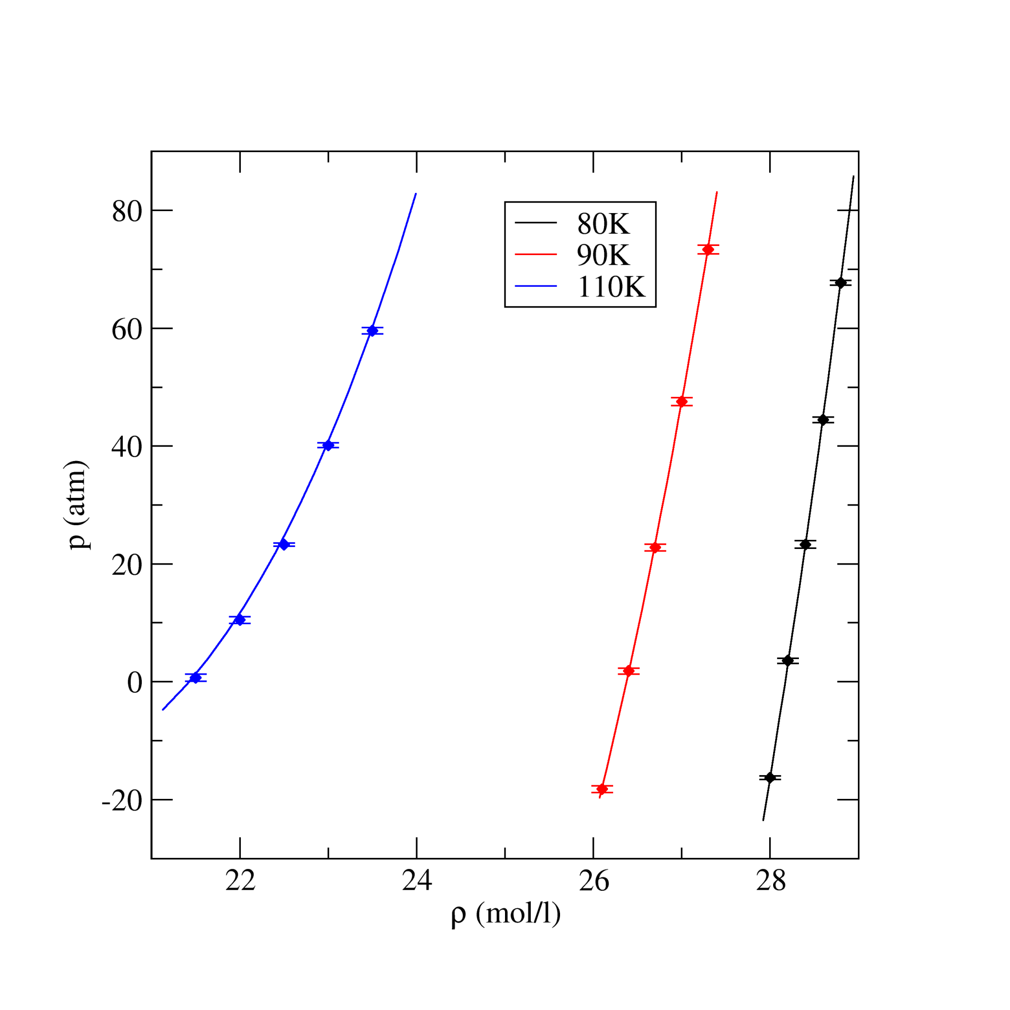 hight resolution of trappe nitrogen equation of state for liquid states