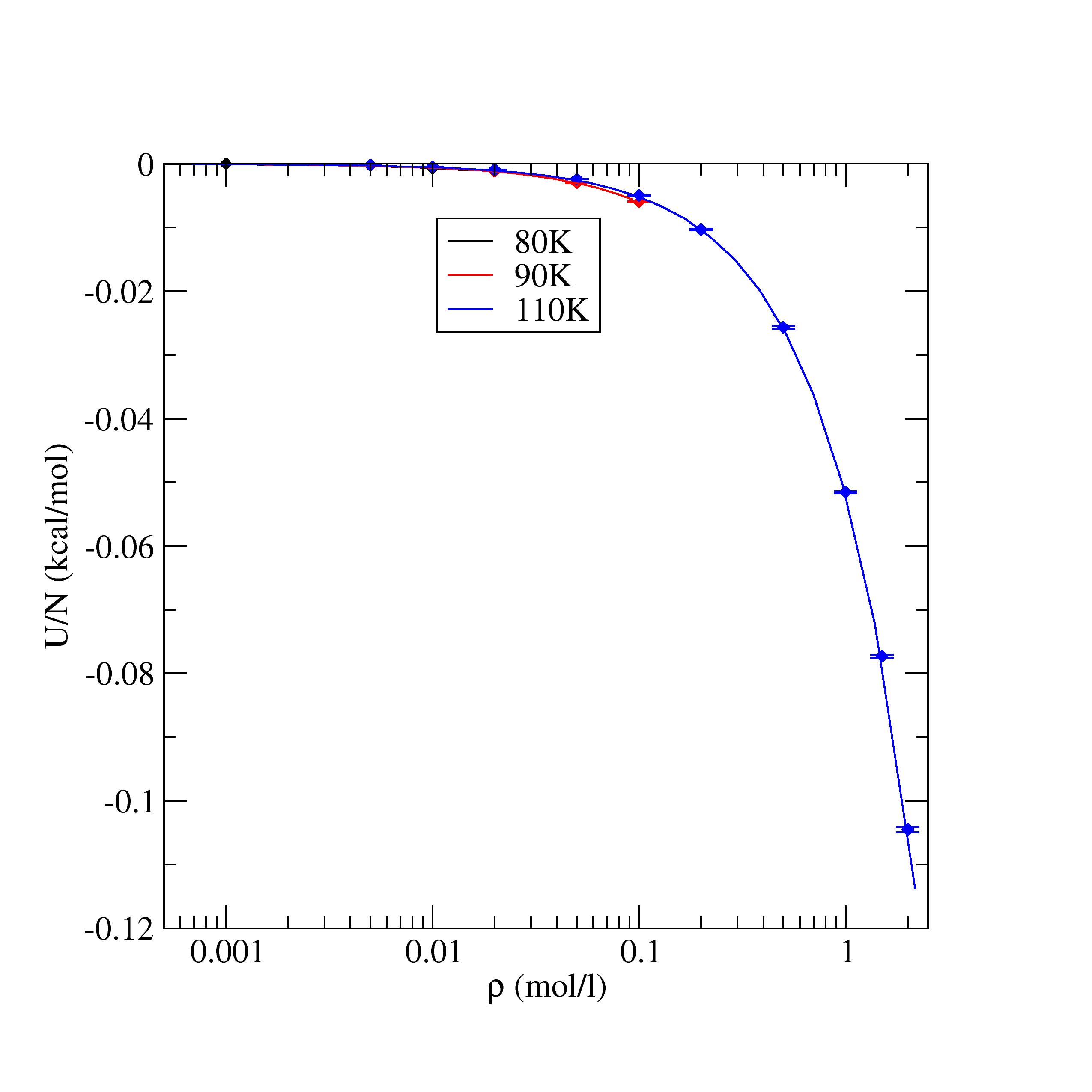 LAMMPS MD: Equation of State (pressure vs. density