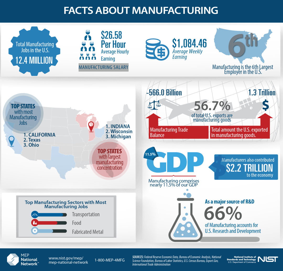 Facts About Manufacturing Infographic 2018