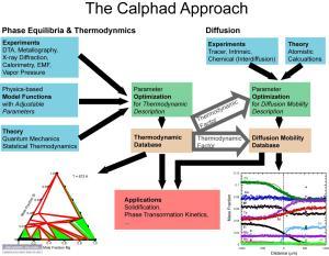 Thermodynamic & Kiic Data for Sustainable Energy | NIST