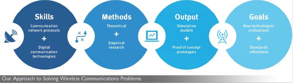 medium resolution of wn approach diagram web v4
