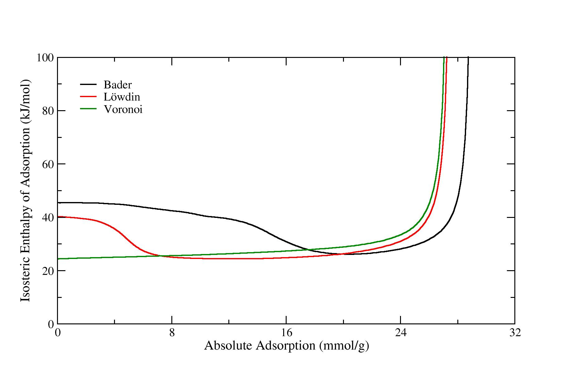 IRMOF-3: Effect of Partial Charge Method on Adsorption