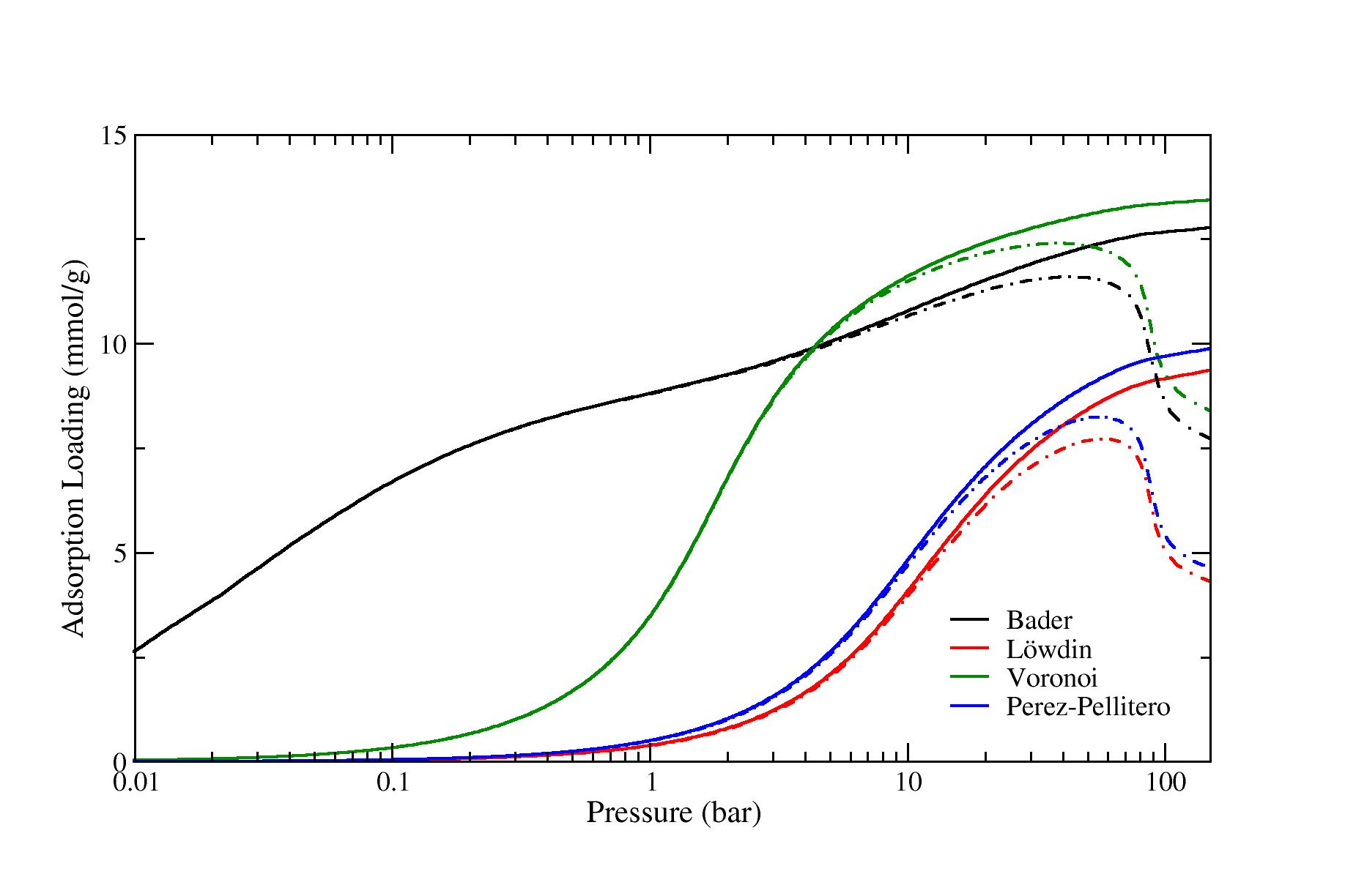 ZIF-8: Effect of Partial Charge Method on Adsorption