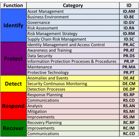 core of framework