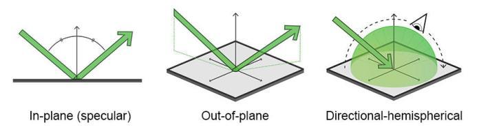 Robotic Optical Scattering Instrument
