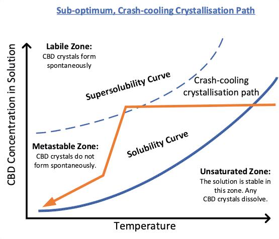 CBD sub-optimum crash-cooling crystallization path
