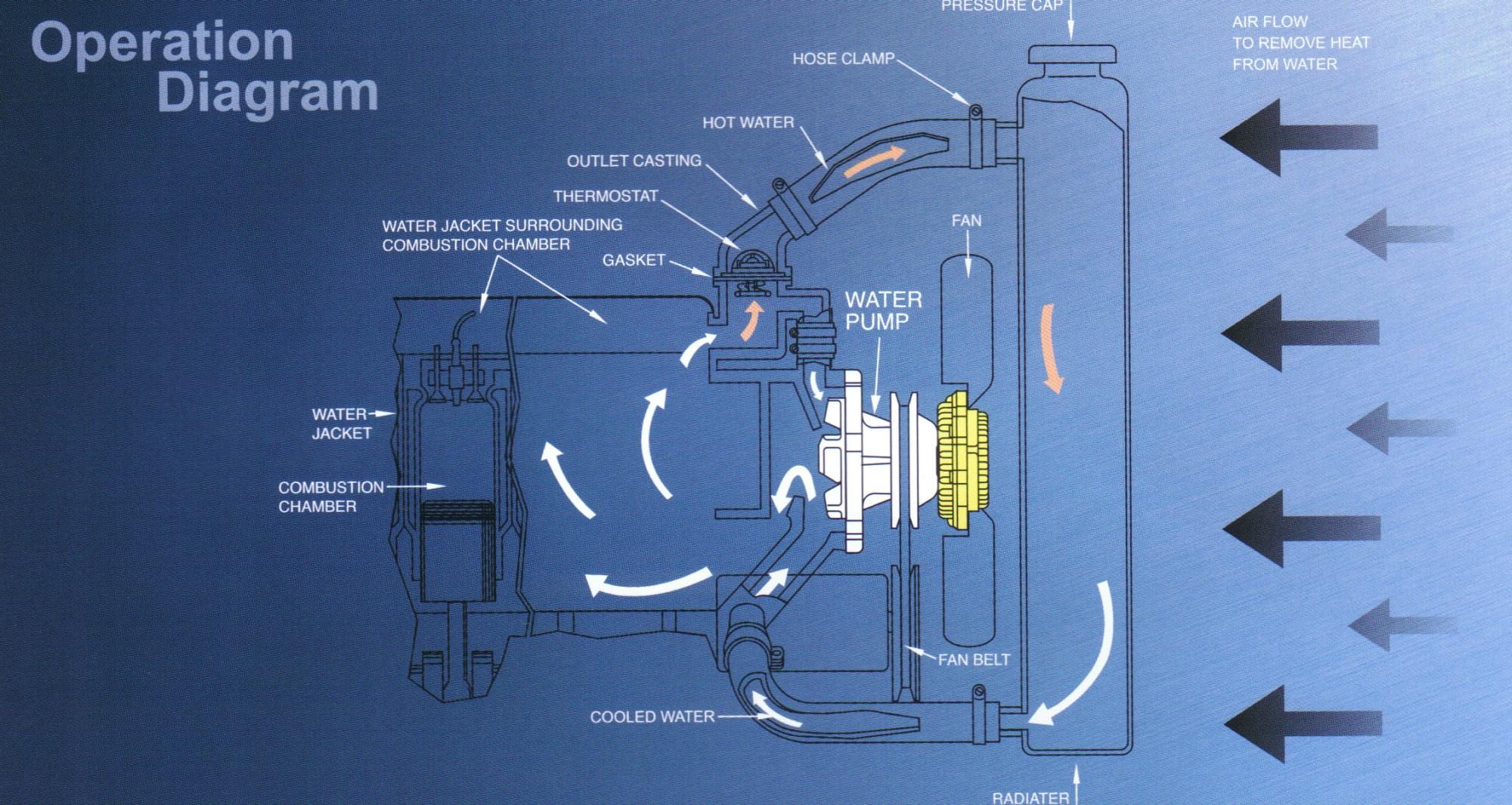 hight resolution of engine water pump diagram