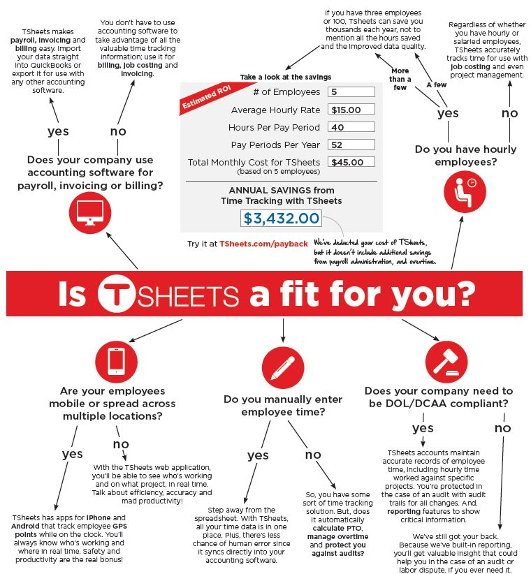 is tsheets a fit