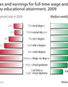 Education earnings chart   also new niu adult bachelor   degrees pay off with career advancement for rh niutodayfo