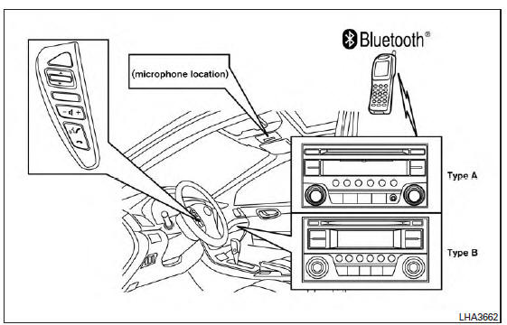 Nissan Versa: Bluetooth Hands-Free Phone System without
