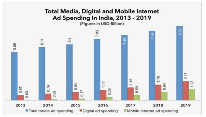 internet ads trends