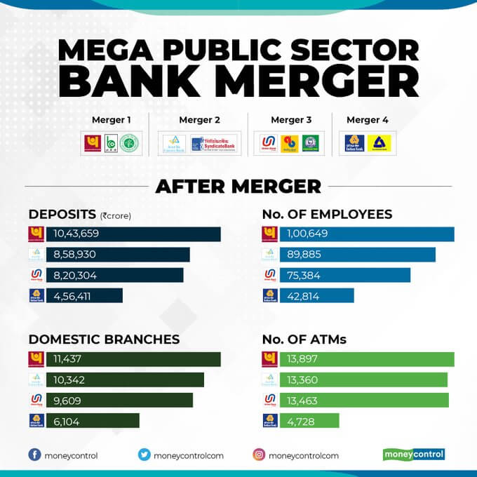 after bank mergers in india