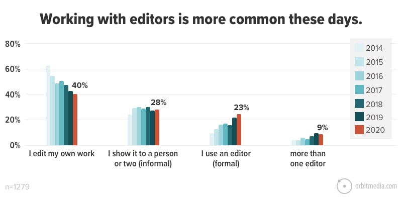Working-with-editors-is-more-common-these-days