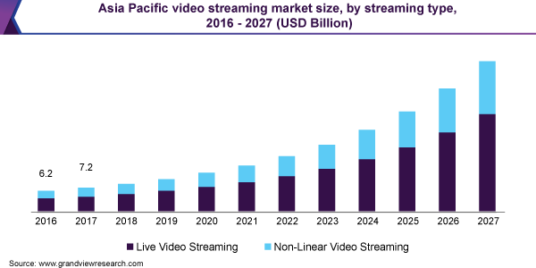 asia-pacific-video-streaming-market-size