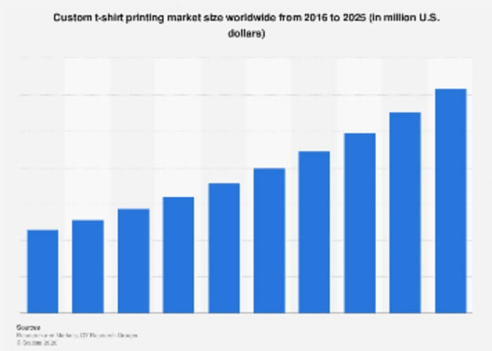 growth in the market size of t-shirt printing