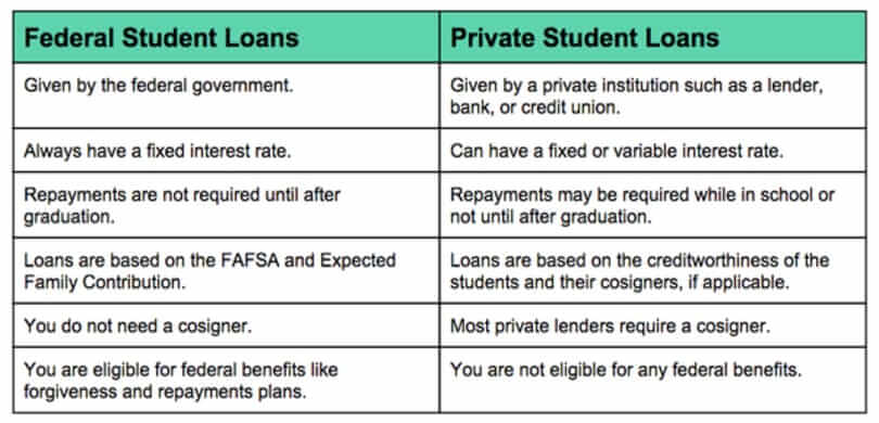 federal student loans vs private student loans