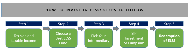steps to invest in elss funds