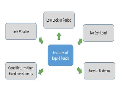 Features of liquid funds