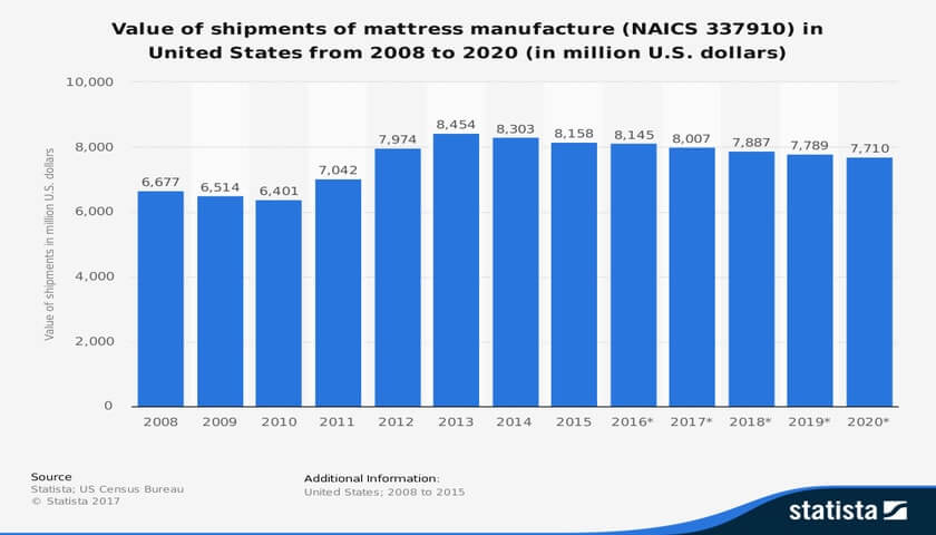 Mattress-Industry-Statistics-in-the-United-States