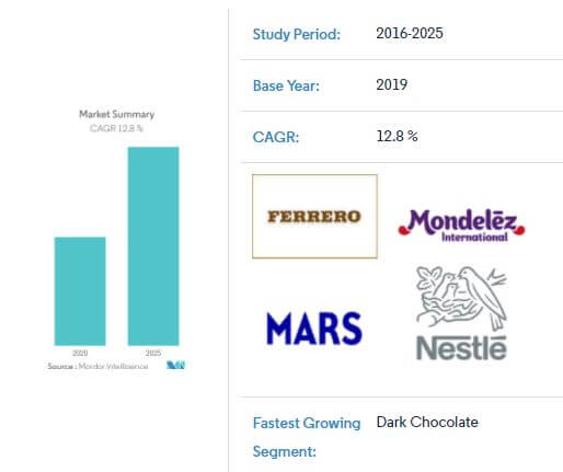 chocolate manufacturing growth