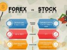 forex vs stock trading