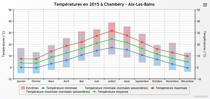 chambery-2015