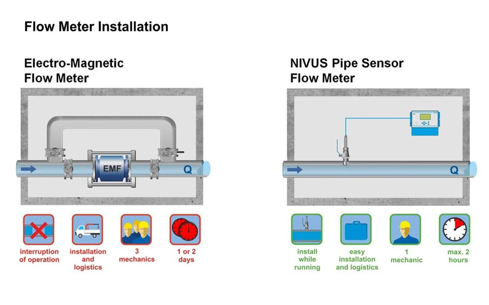 medium resolution of flowmeter installation comparison dn 800