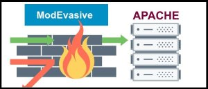 Protecting Apache Server From Denial-of-Service Attacks